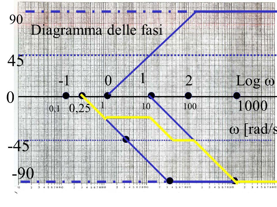 45 -45 -90 Diagramma delle fasi 1 -1 2 Log  1000  [rad/s] 90 0,25 1